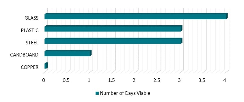 COVID Viability Chart