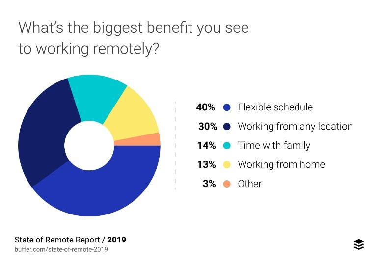 A pie chart showing what percentage of workers found each listed benefit of working remotely as the biggest benefit.