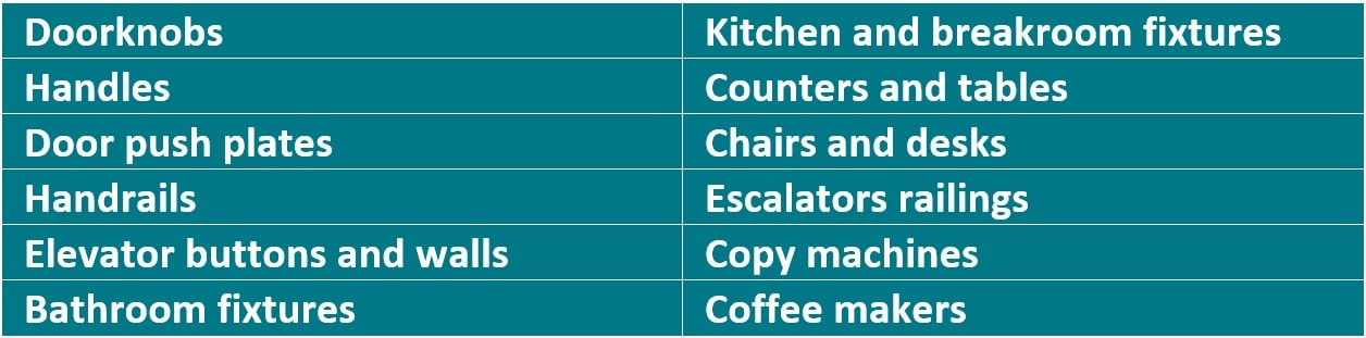 Table of surface types to make sure to clean.