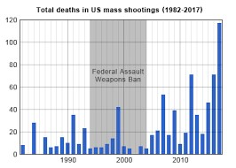 Mass Shootings Chart
